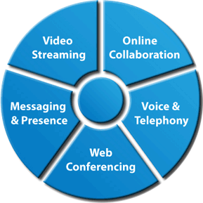 Conferencing: The Global Trend Effective Communication